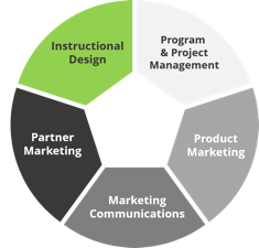 Olive + Goose's business consulting services include instructional design, program & project management, product marketing, marketing communications, and partner marketing