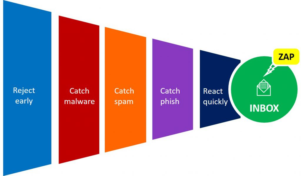 Diagram showing the funnel metaphor for the Office 365 security pipeline: reject early, catch malware, catch spam, catch phish, react quickly - and deliver.