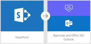 Left box with SharePoint logo, connected with an arrow to right box with icons for approvals and Outlook