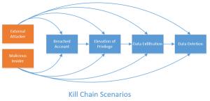 picture explaining the kill chain scenarios