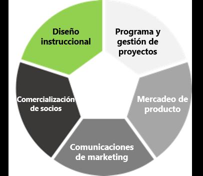 Los servicios de consultoría comercial de Olive + Goose incluyen diseño instructivo, gestión de programas y proyectos, marketing de productos, comunicaciones de marketing y marketing de socios.