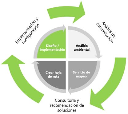 equipos ofrecen ciclo de proceso
