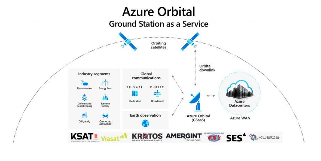 azure orbital diagram